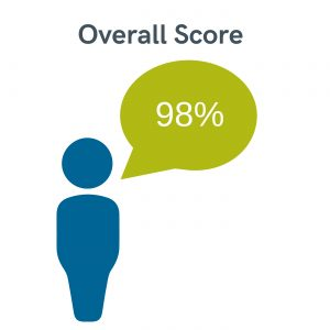 overall score team leader programme